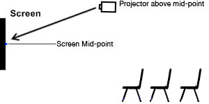 Mid-point Projection